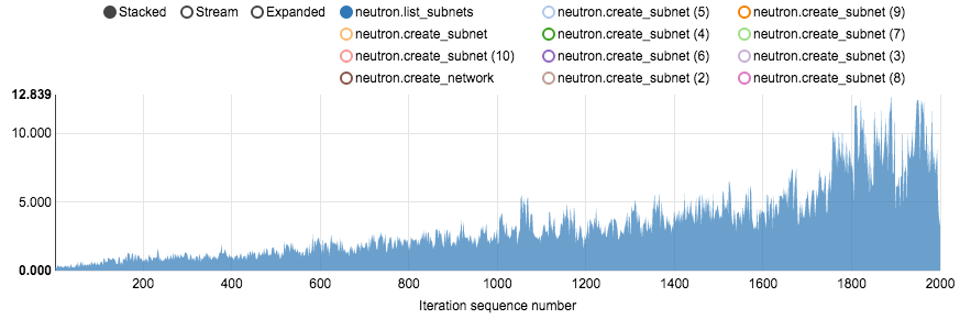 graph showing subnet list operation time increasing after the 1700th iteration