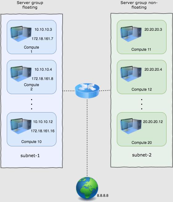 diagram depicting Mirantis OpenStack server groups for testing scenario