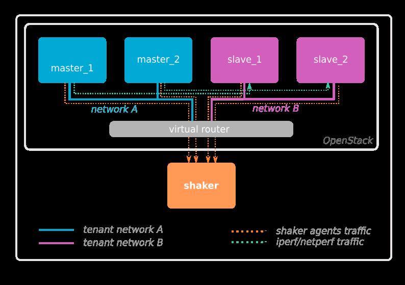 diagram depicting shaker deployment