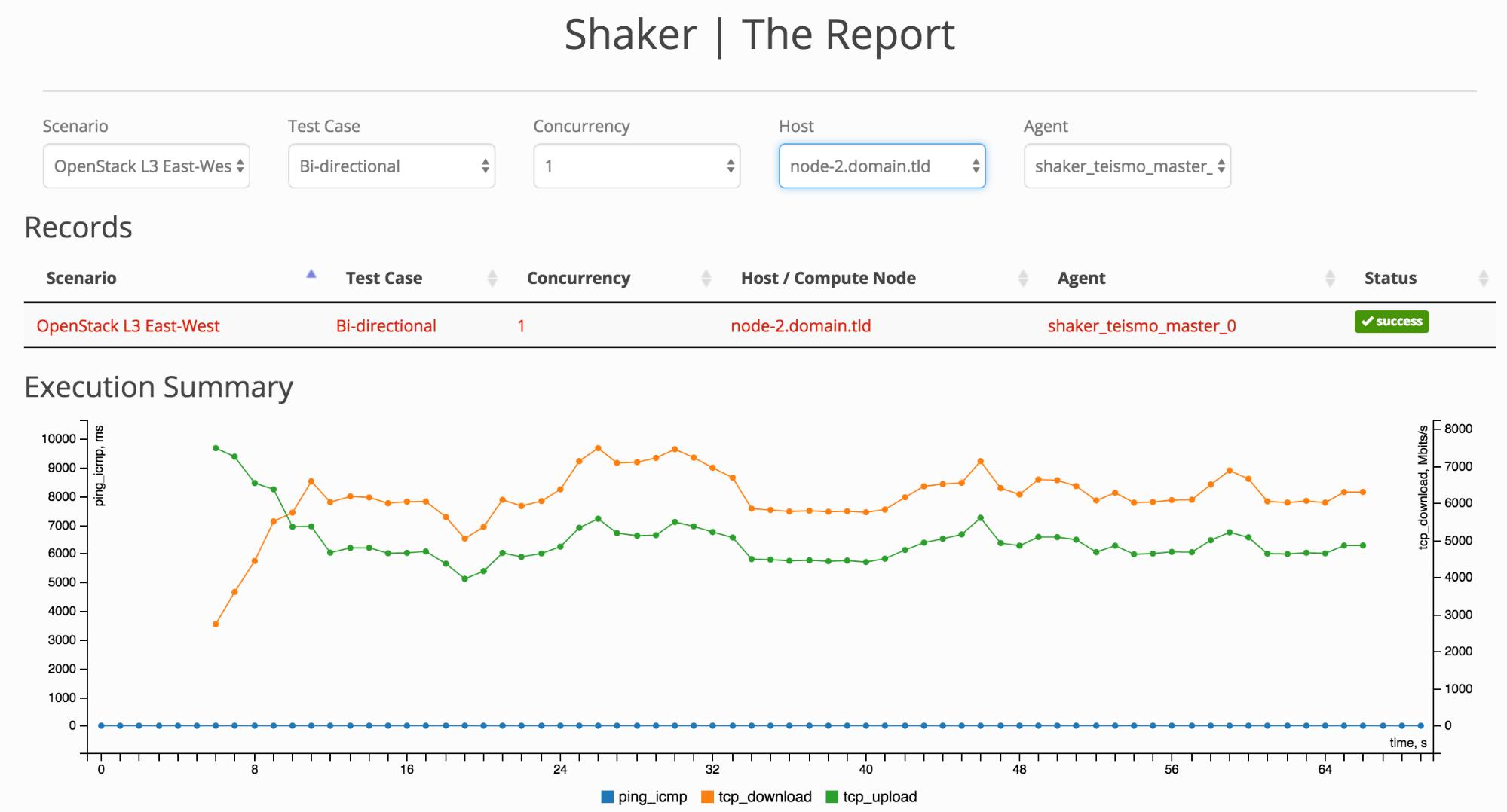 screenshot of L3 Shaker Report