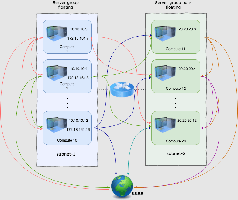 diagram depicting traffic flow during Mirantis OpenStack connectivity check