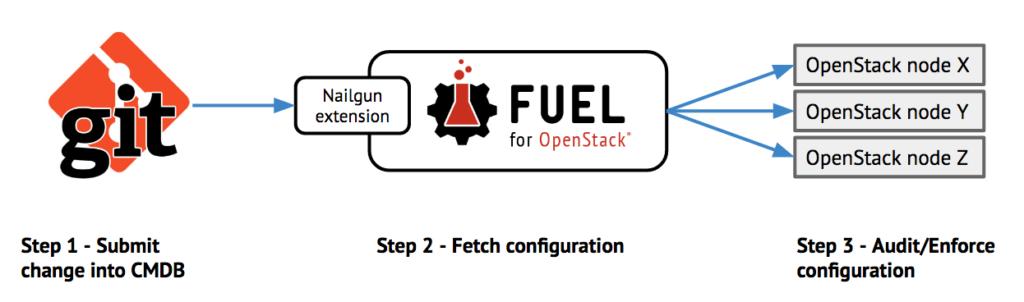 Mirantis OpenStack 9.2 LCM