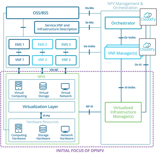 Cloudify in relation to a NFV MANO reference architecture