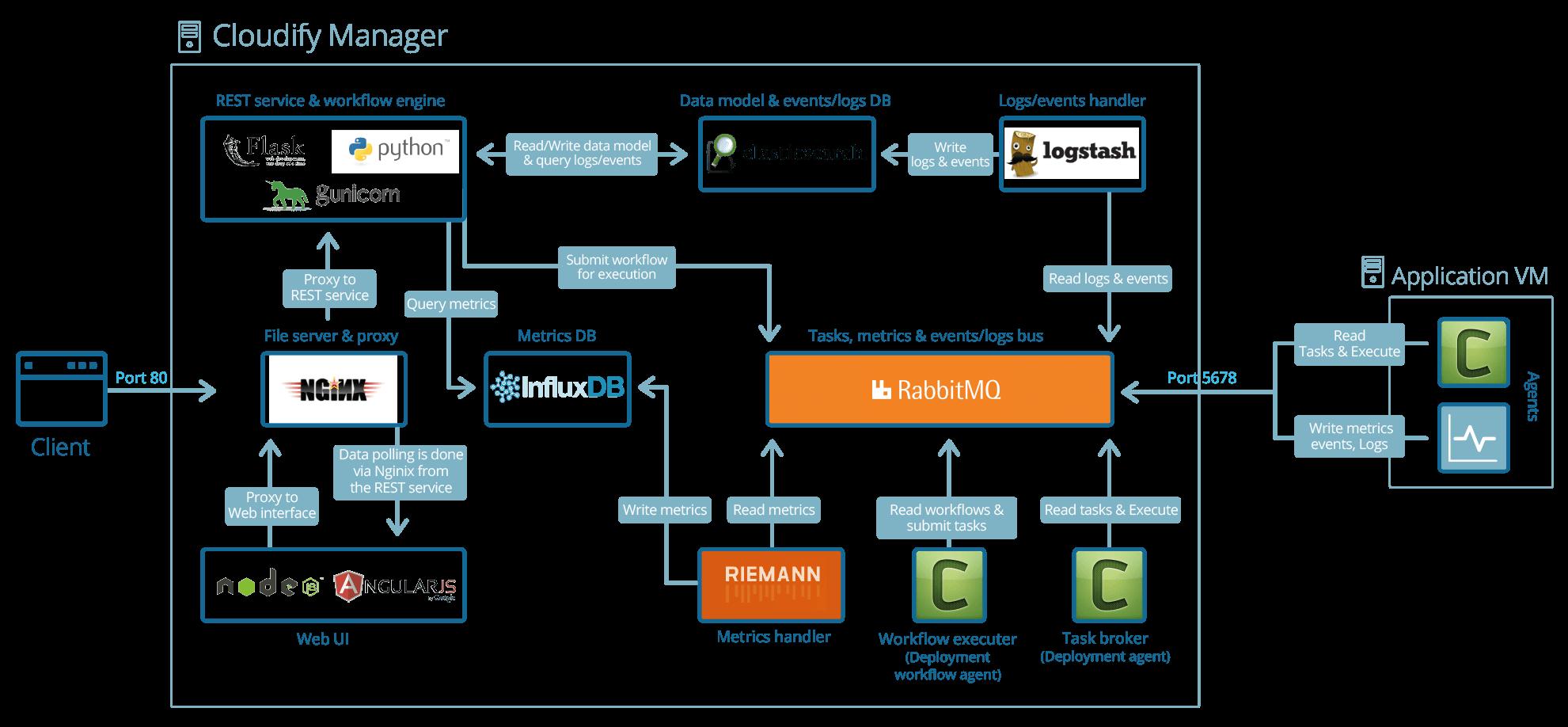 Cloudify platform architecture
