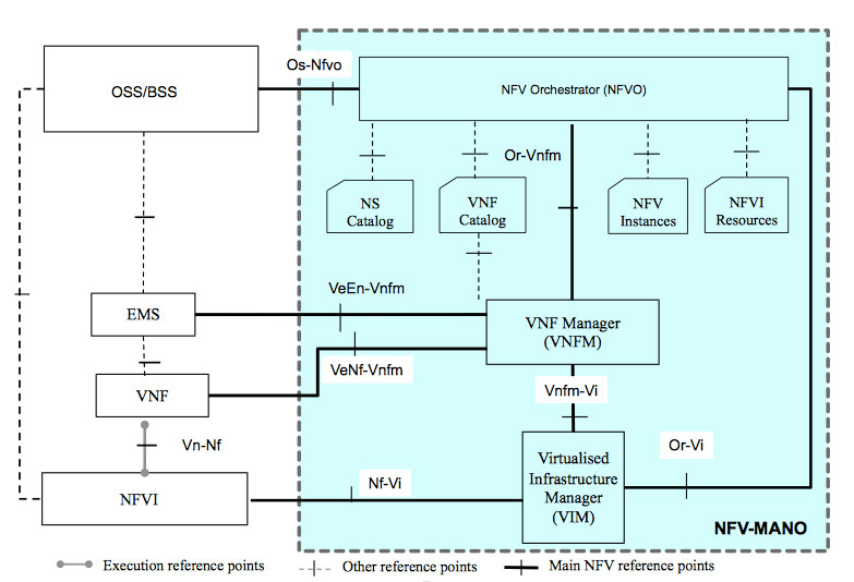 ETSI NFV MANO reference architecture