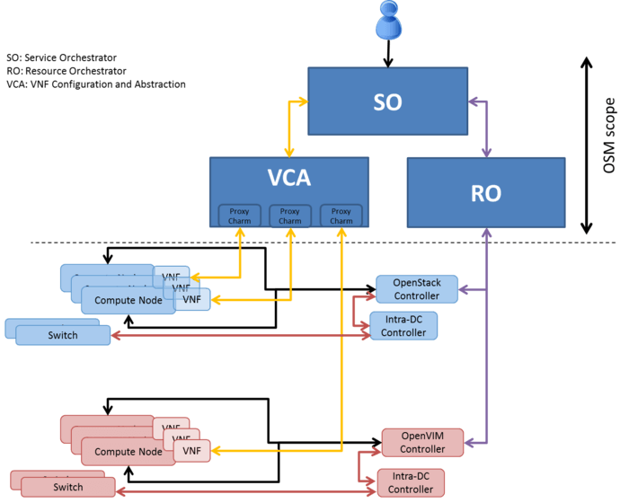 OSM project architecture