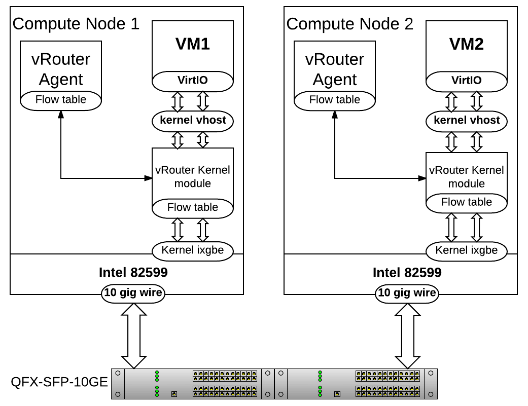 The schematic for a simplified overview of vRouter-DPDK based nodes