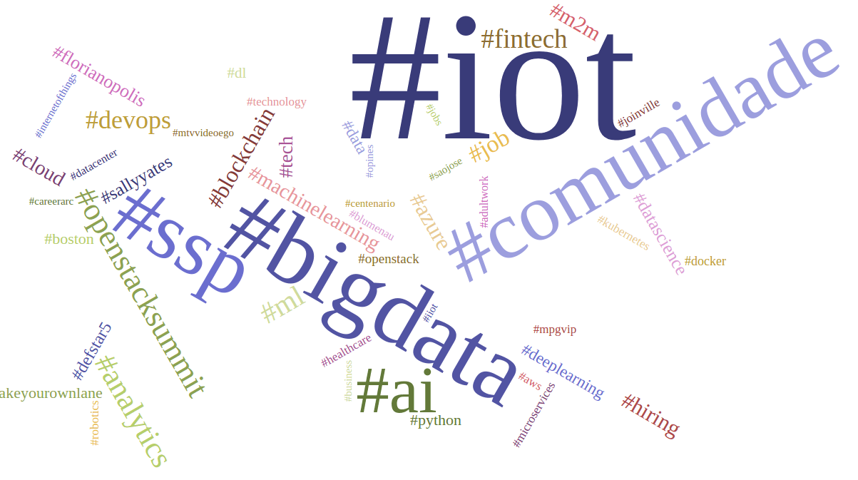 The app displays the data in realtime, showing the relative popularity of various terms by adjusting their size in the tag cloud. For example, the two most popular topics were IoT and Big Data.
