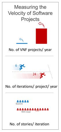 Creating VNFs for OPNFV