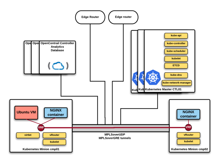 Introducing Virtlet: VMs and Containers on one OpenContrail network in Kubernetes — a new direction for NFV?