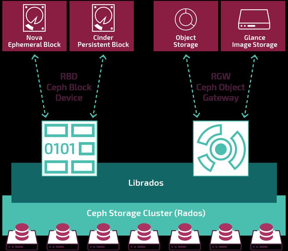 ceph diagram within MCP