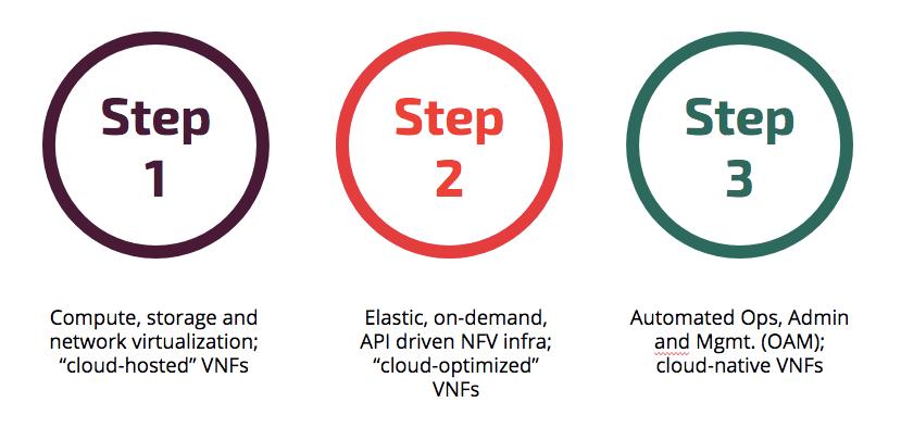 nfv transformation steps