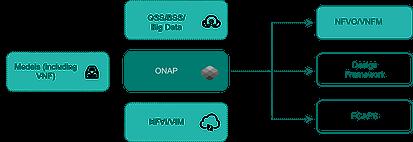 onap functionality