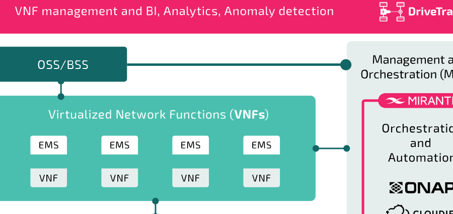 NFV workload image thumbnail