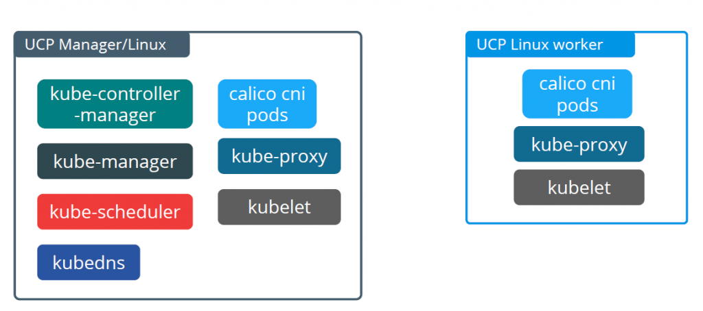 diagrams of UCP Linux manager and UCP Linux worker nodes side by side