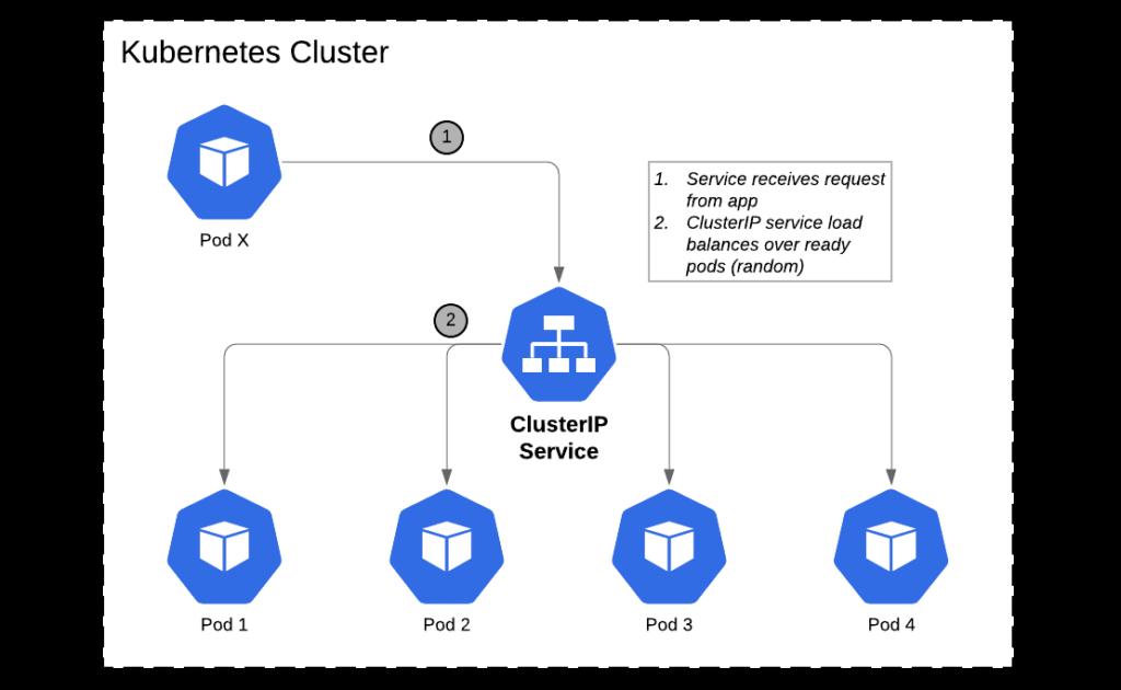 diagram of Kubernetes nodePort service