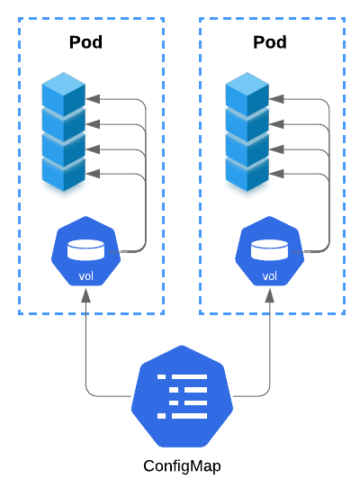 diagram of Kubernetes' sytem of volumes and configMaps