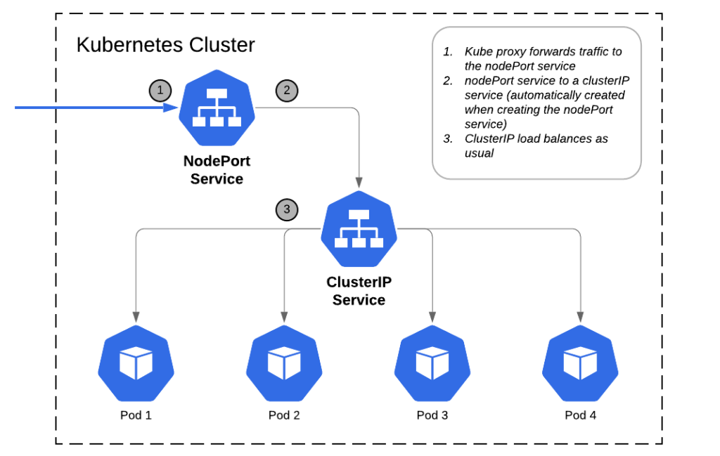 diagram of Kubernetes clusterIP service
