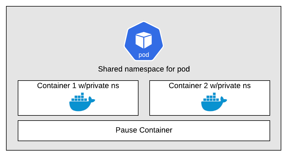 diagram showing how containers and processors should be organized within pods