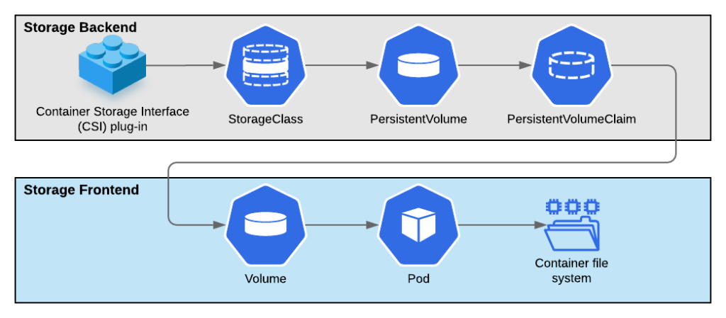diagram showing each element of storage frontend and backend