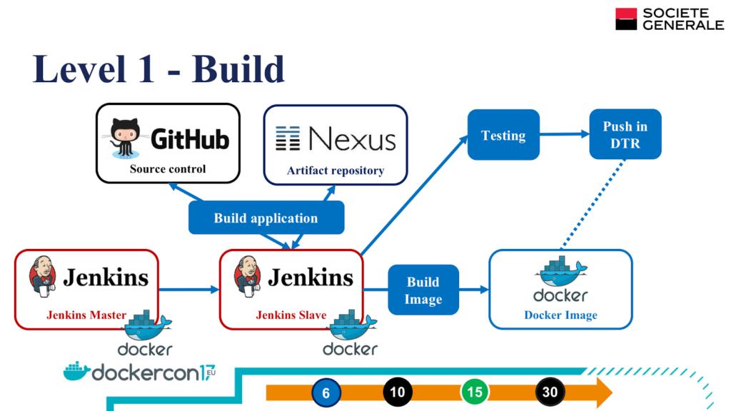 level 1 build integration
