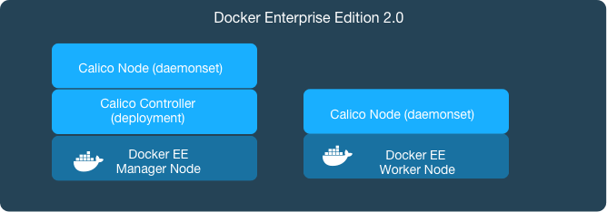 Scalable, Flexible Networking Included in Docker Enterprise Edition 2.0