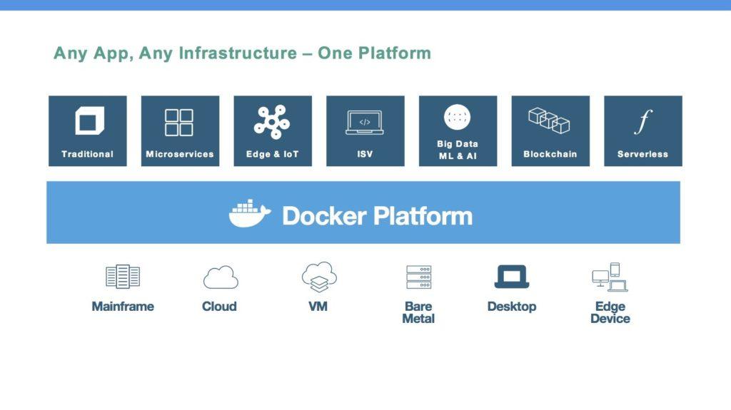 enterprise container platform