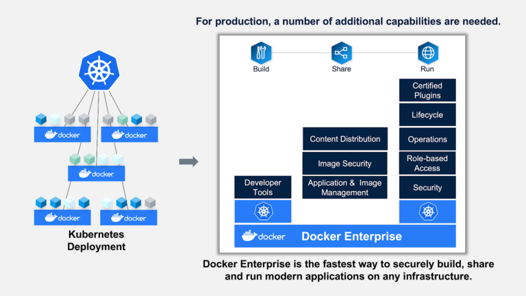 Top Questions Answered: Docker and Kubernetes? I Thought You Were Competitors!