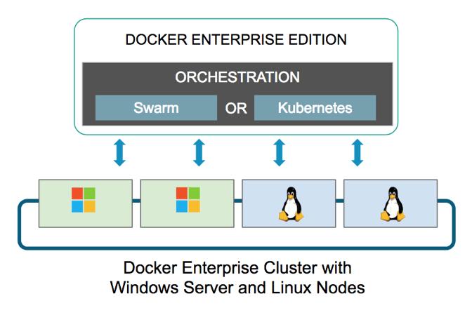 Extending Kubernetes to Windows Server with Docker Enterprise Edition