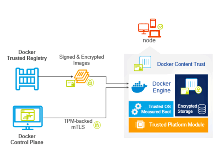 Securing applications at the Edge with Trusted Docker Containers