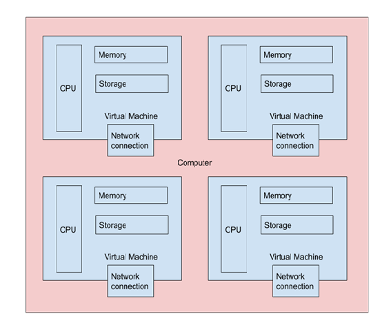 A single physical computer can host multiple virtual machines.