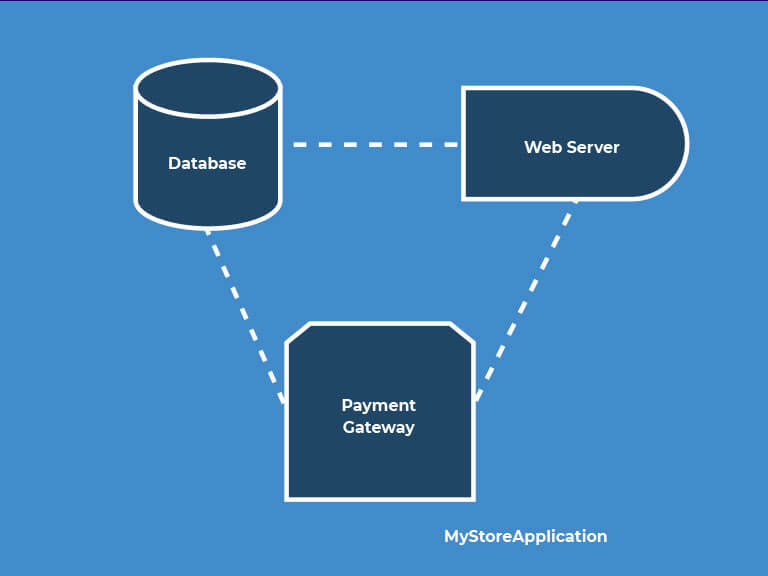 A diagram showing Database connected to Web Server and Payment Gateway
