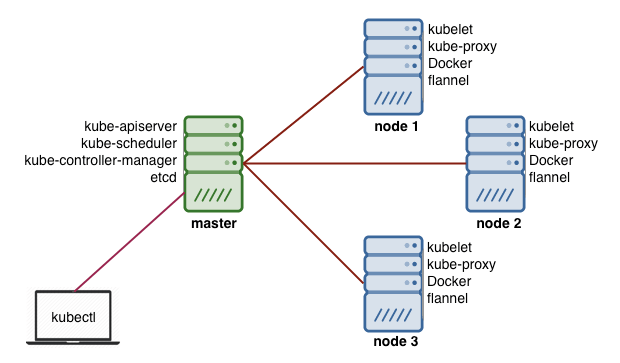 diagram of Kubernetes architecture