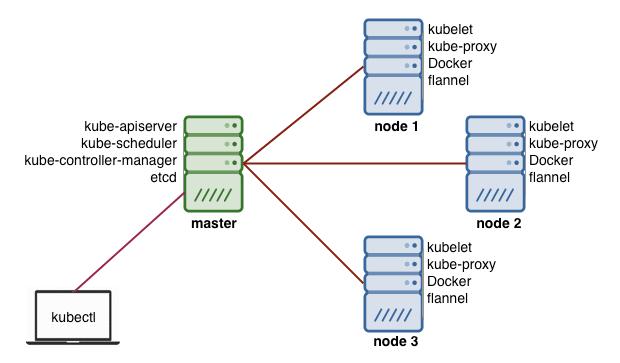 diagram of Kubernetes architecture