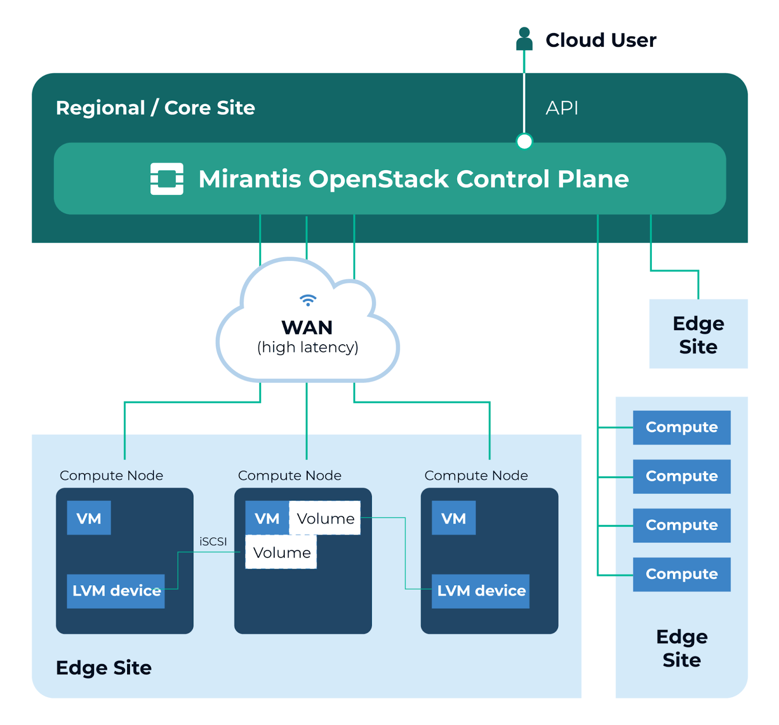 Mirantis OpenStack Control Plane