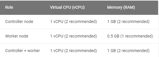 required server configuration