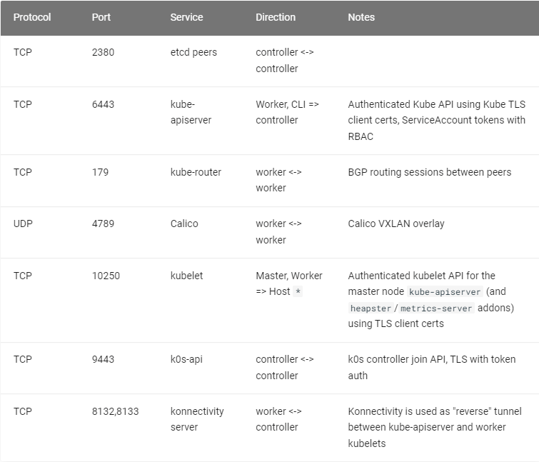 chart of required ports and protocols