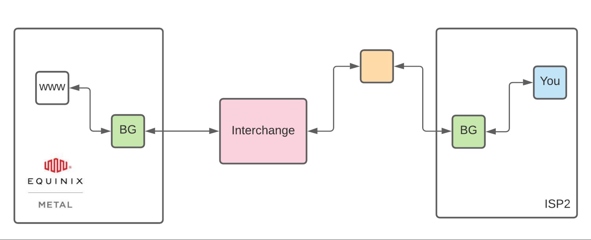 Equinix Metal network latency diagram
