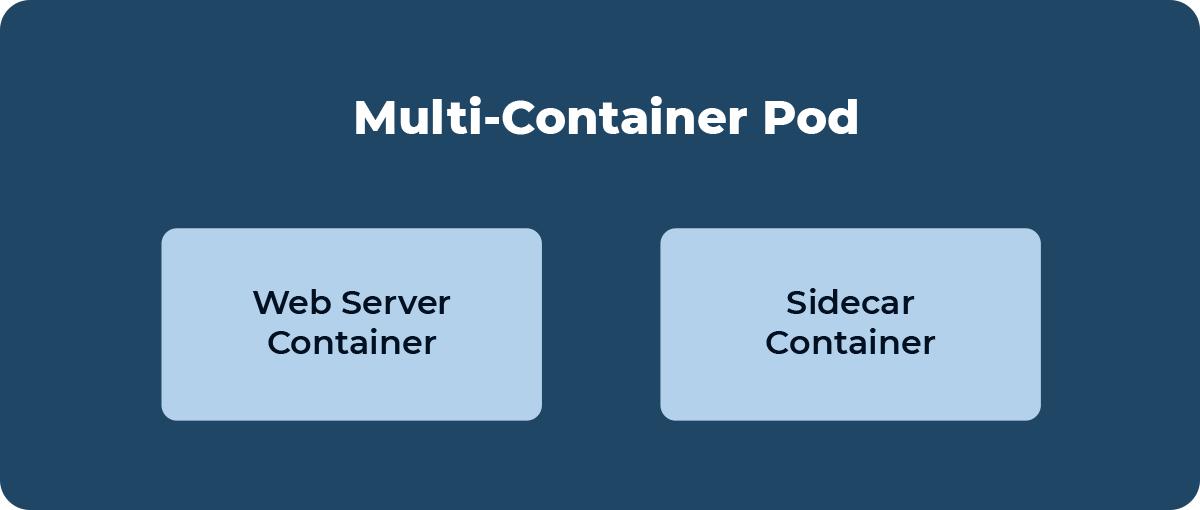 Multi container pod diagram