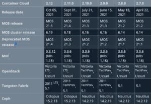compatibility matrix for MOSK via docs portal